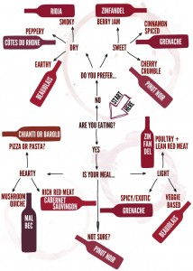Red Wine INFOgraphic from Cupcakes and Cashmere